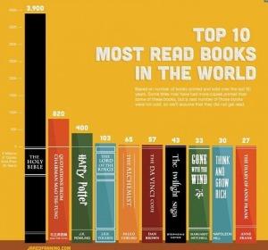 Libros mas leidos en la historia